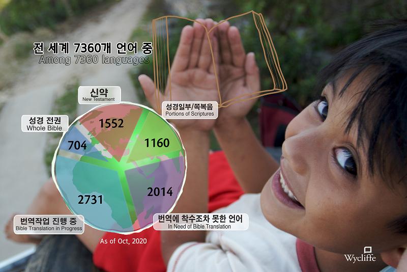 stat_2020_kor.png